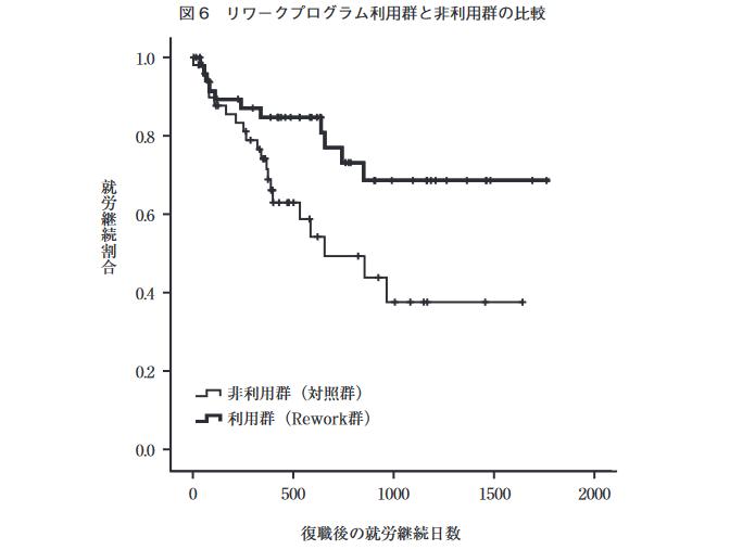 リワークプログラムの現状と課題|日本労働研究雑誌