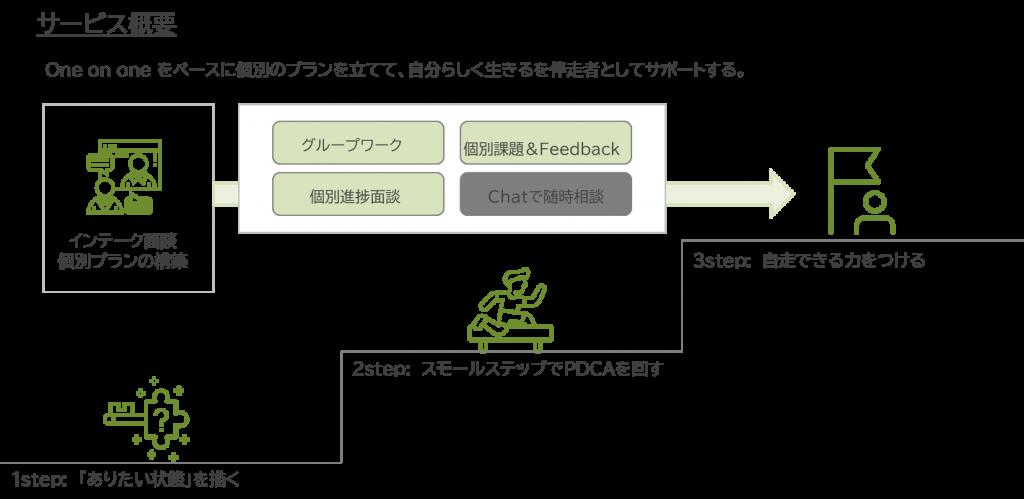 図2. LiMOWサービスイメージ