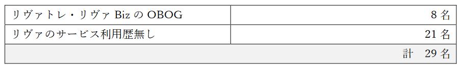 表1.モニター応募者数とその内訳