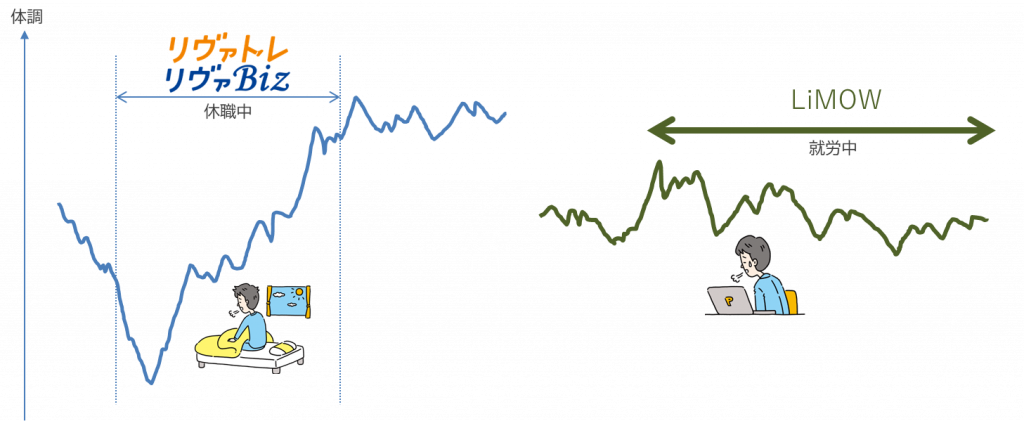 図1.リヴァトレやリヴァBizとLiMOWの対象者の違い