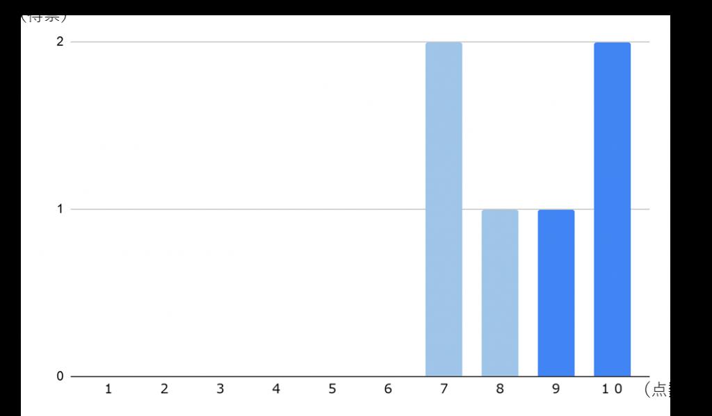 図4.他者にどのくらいLiMOWを勧めたいか