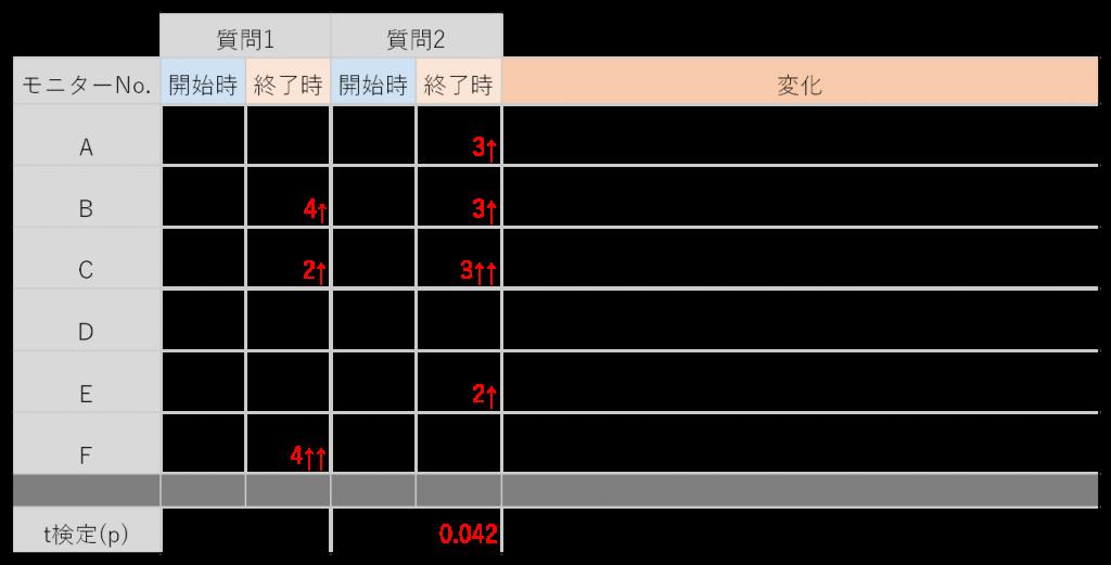 表3.モニター実施前後での回答の変化