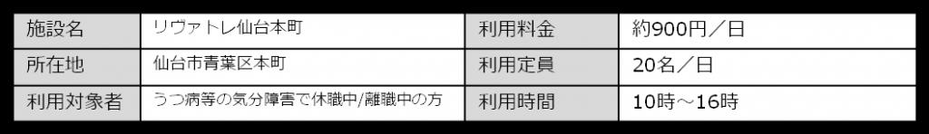 リヴァトレ仙台本町について